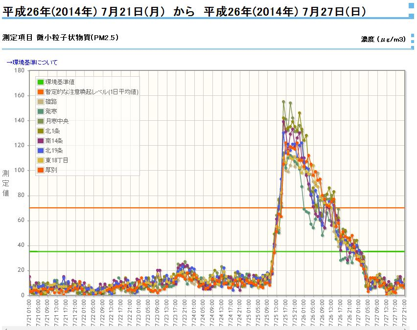 PM2.5が去り、一瞬の夏らしさの後、冷たい風雨_c0025115_22171458.jpg