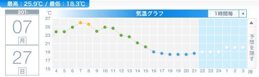 PM2.5が去り、一瞬の夏らしさの後、冷たい風雨_c0025115_2283238.jpg