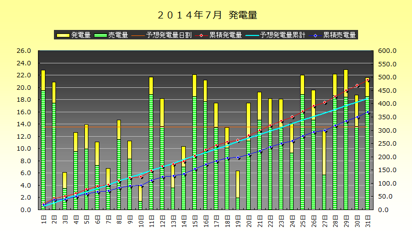 2014年7月 発電実績_b0245008_2302529.png