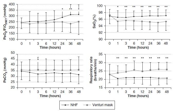 抜管後の酸素療法はベンチュリマスクよりもネーザルハイフローの方が有用_e0156318_9355618.jpg