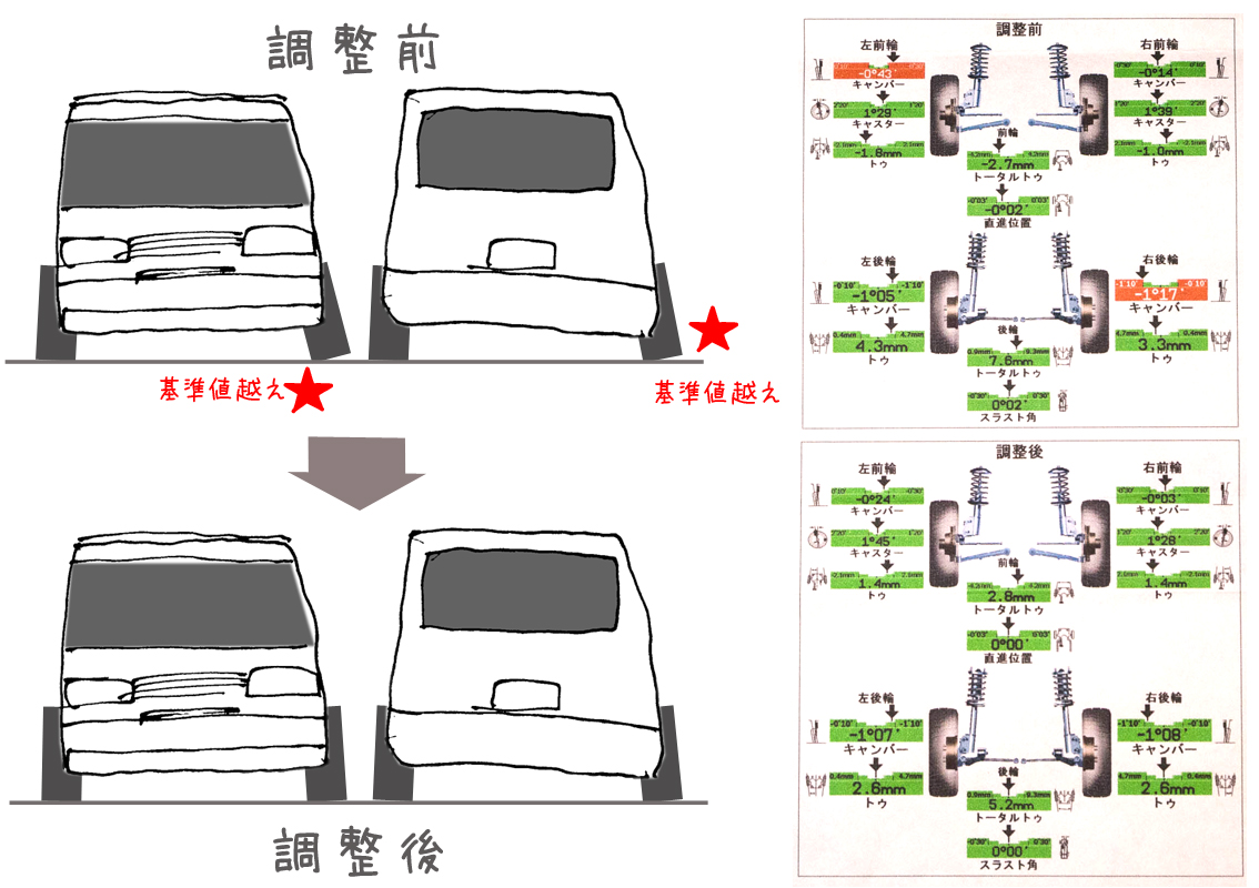 旅写号 VW T4ユーロバンMVウエストファリア 1993 アライメント調整_a0120304_2263650.jpg