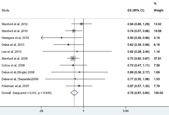 メタアナリシス:気管支喘息に対するICS/LABAはICS単独と比較して重大な有害事象を上昇させず_e0156318_11322678.jpg