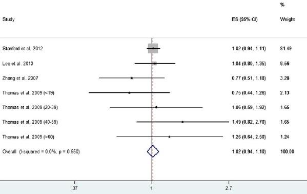 メタアナリシス:気管支喘息に対するICS/LABAはICS単独と比較して重大な有害事象を上昇させず_e0156318_11324716.jpg