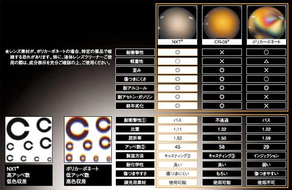 次世代マテリアル度付きレンズ・IC RX NXT 度付きレッドミラー開始!_c0003493_10241366.jpg