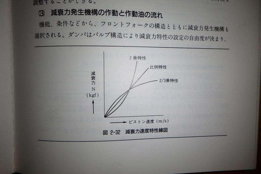 減衰力発生機構の作動と作動油の流れ_e0159646_2355120.jpg