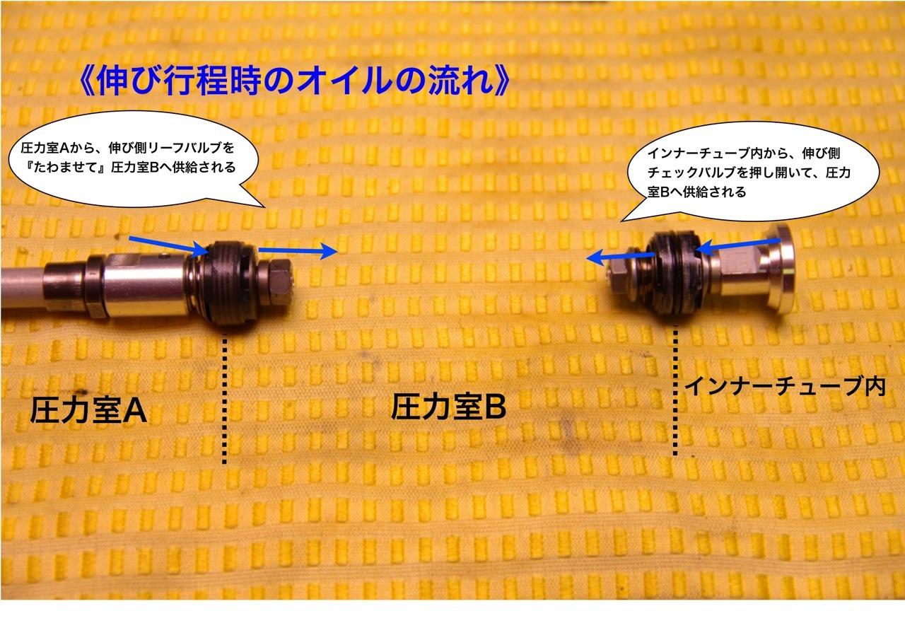 減衰力発生機構の作動と作動油の流れ_e0159646_3242053.jpg