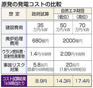 電力自由化後も「原発の電気価格を国が保証する」それでも原発は安くて経済的というのか?_d0174710_1122382.jpg