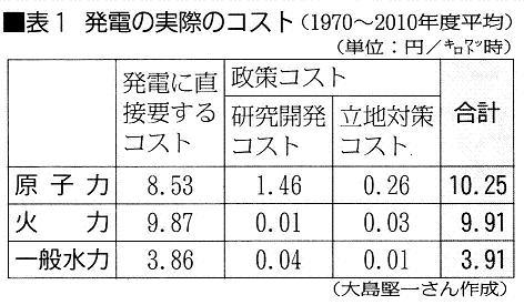 電力自由化後も「原発の電気価格を国が保証する」それでも原発は安くて経済的というのか?_d0174710_11312100.jpg