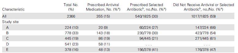 アメリカではインフルエンザに対して抗ウイルス薬処方が少ない?_e0156318_22201567.jpg
