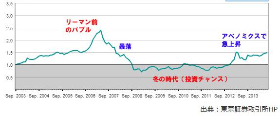 2年前にブログで紹介したJリートの株価が軒並み2倍以上に!!!_e0171573_049164.jpg