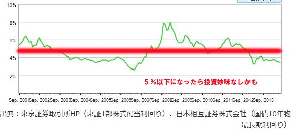 2年前にブログで紹介したJリートの株価が軒並み2倍以上に!!!_e0171573_0504250.jpg