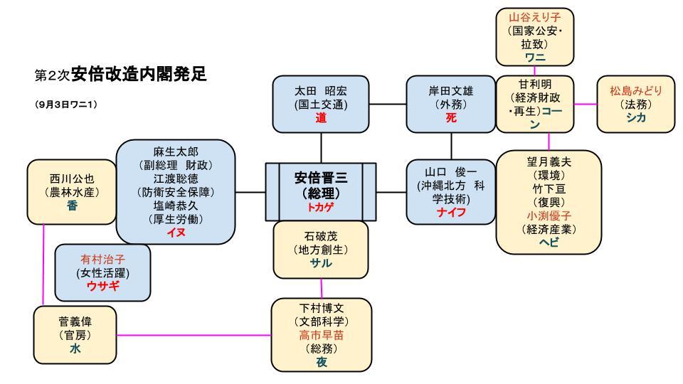 安倍内閣改造は高感度アピール政権?_b0213435_20263744.jpg