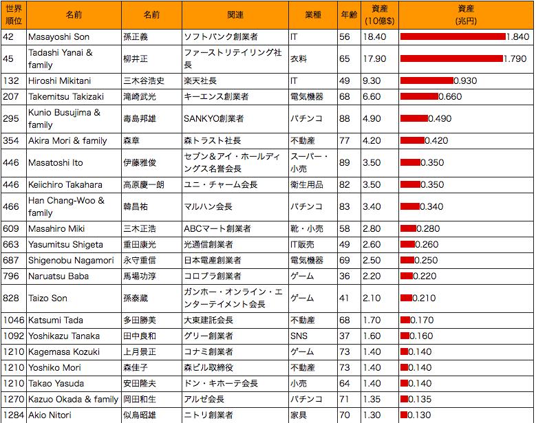 アメリカの富豪ベスト19と日本の富豪ベスト27-その2:日本No.1はもちろん在日韓国人の孫正義!_e0171614_13164760.png