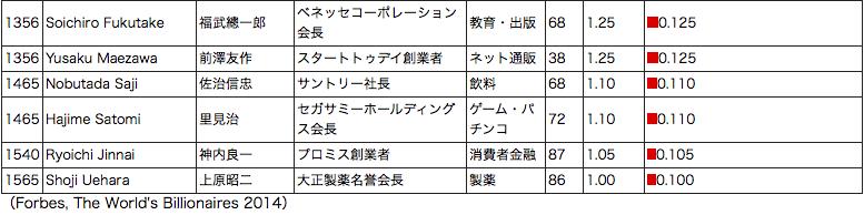 アメリカの富豪ベスト19と日本の富豪ベスト27-その2:日本No.1はもちろん在日韓国人の孫正義!_e0171614_13165867.png