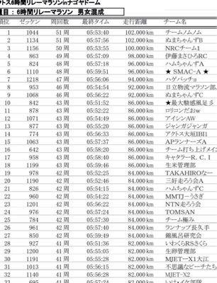 アクトス6時間リレーマラソン2014 in ナゴヤドーム_a0260034_21225075.jpg