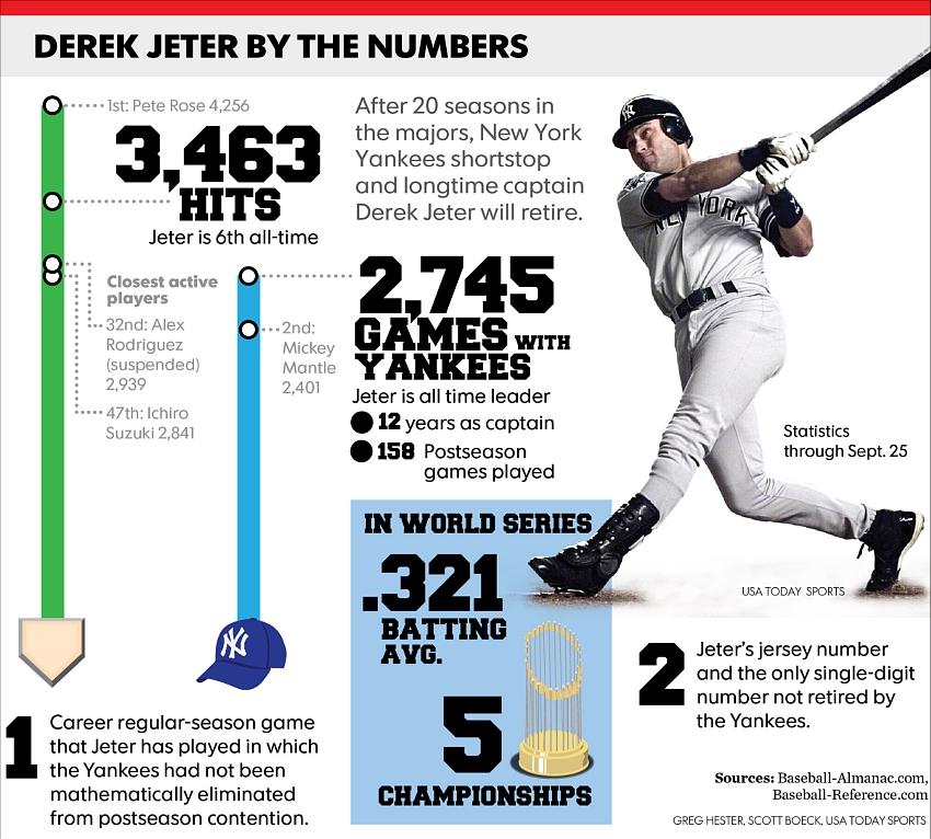 今期限りで引退するヤンキースのジーター選手、本拠地最後の試合で漫画でもやり過ぎなサヨナラ・ヒット!!!_b0007805_20293913.jpg
