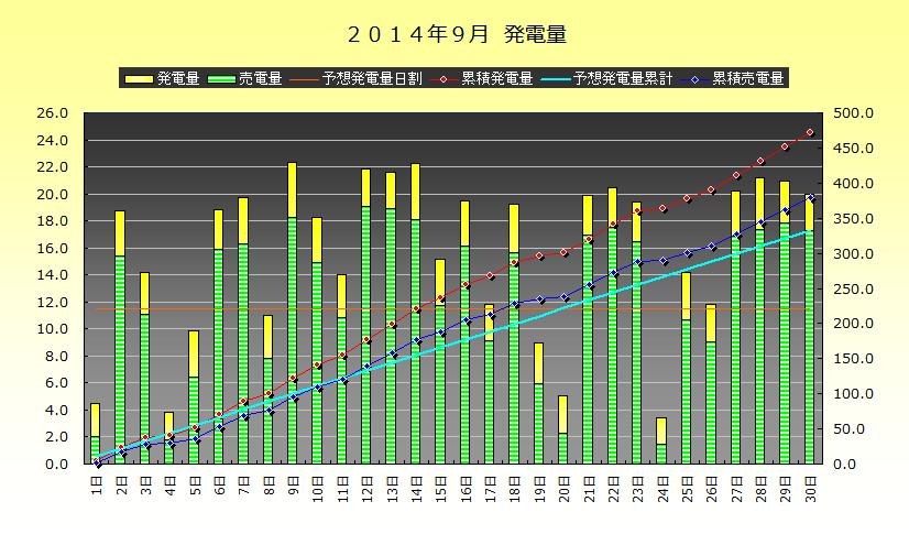 2014年8-9月 発電実績_b0245008_21403837.png