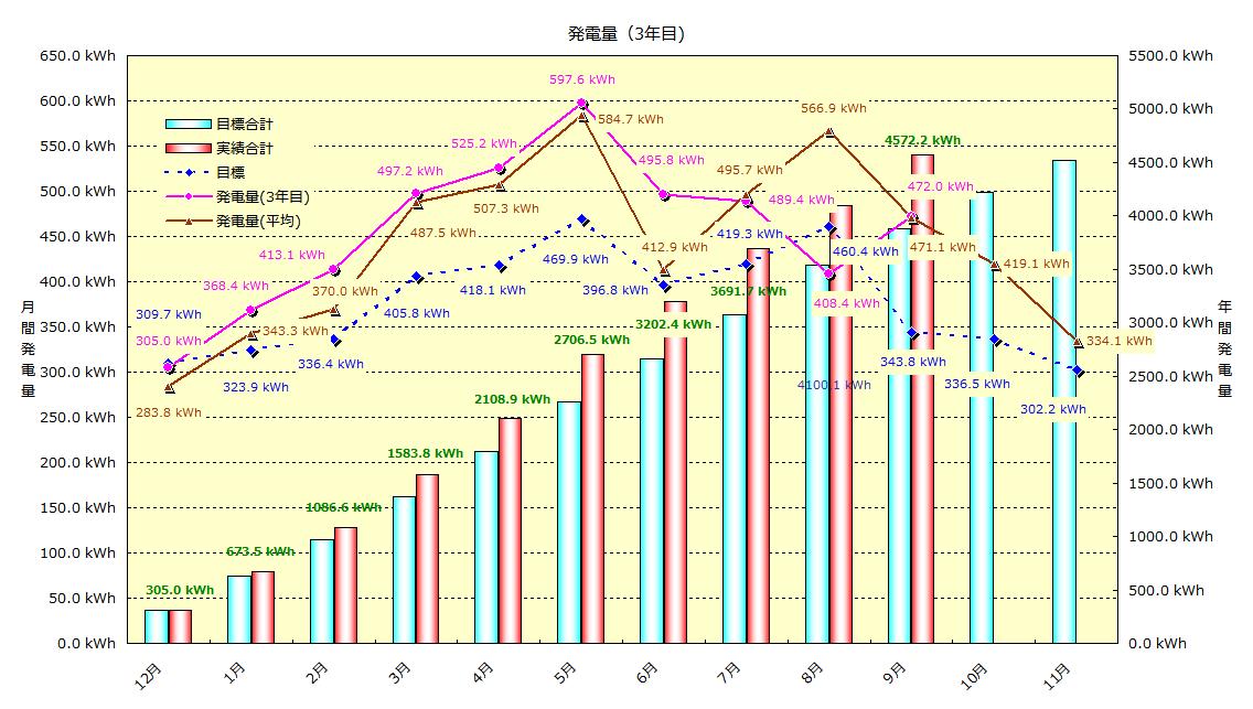 2014年8-9月 発電実績_b0245008_21405275.png