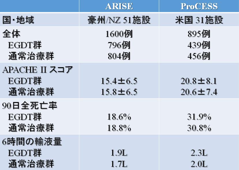 【文献】敗血症性ショックに対するEGDTは死亡率を改善せず.ARISE study_e0255123_23345764.png