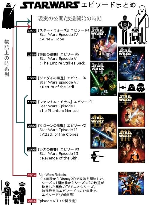 ついにディズニー版スターウォーズが始動 Star Wars Rebels_b0007805_958591.jpg