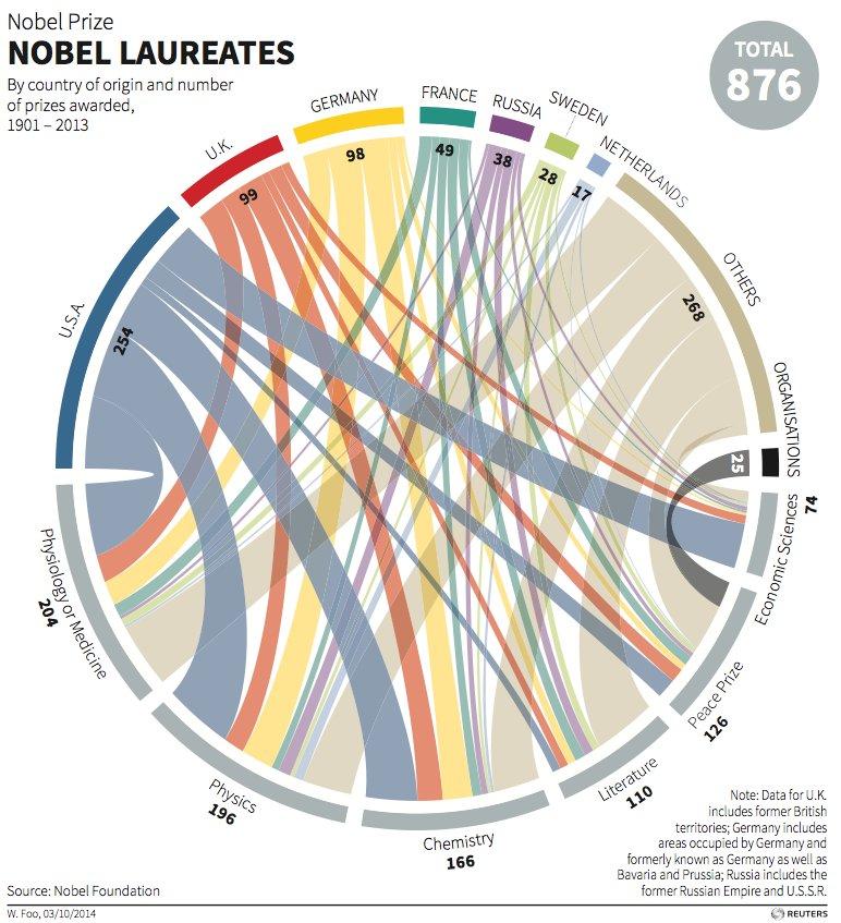 2014年ノーベル賞自然科学系3賞...