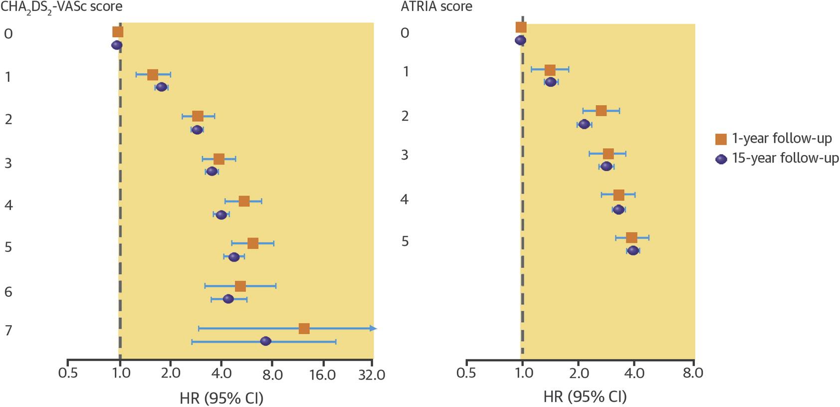 アジア人でもCHA2DS2-VAScスコア0点は脳卒中低リスクか?:JACC誌_a0119856_2141493.jpg