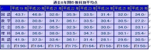 いつまで続く!? 年々ますます難化する福岡県公立高校入試問題_d0116009_13371596.jpg