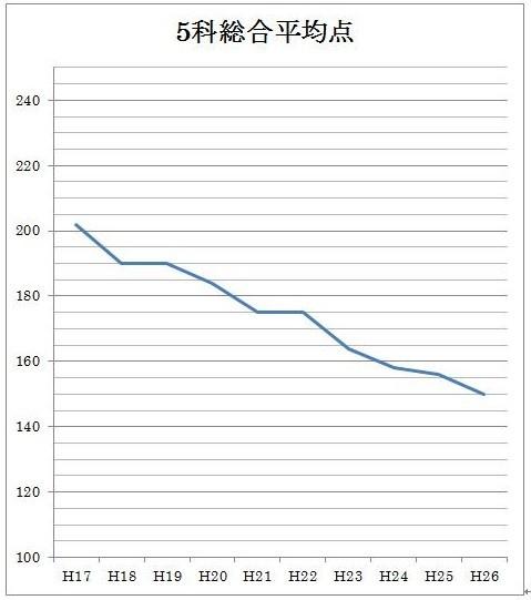 いつまで続く!? 年々ますます難化する福岡県公立高校入試問題_d0116009_1337299.jpg