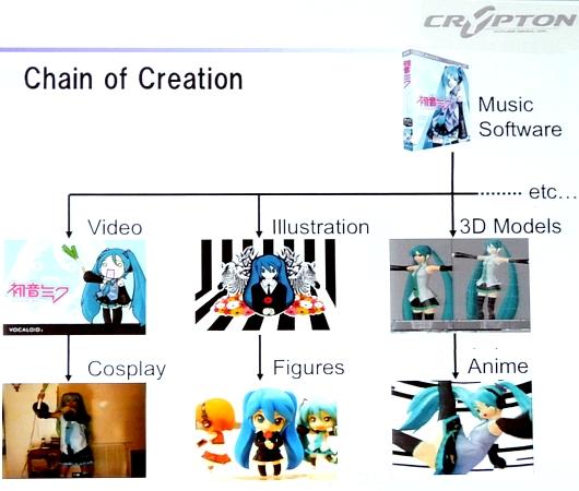 なぜ初音ミクは世界中で人気なのか? 成功のカギはChain of Creation_b0007805_115522.jpg