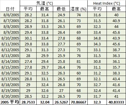 夏の甲子園は本当に危険なのか、気象データを元に検証する。_b0112009_1302357.png