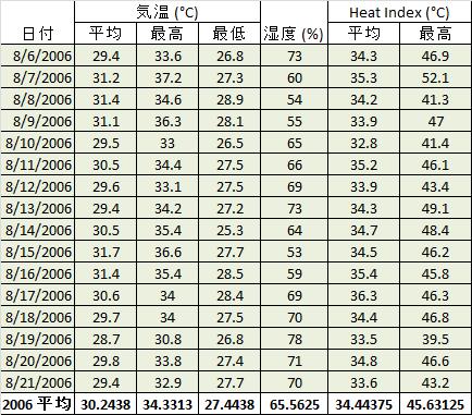 夏の甲子園は本当に危険なのか、気象データを元に検証する。_b0112009_1303721.png