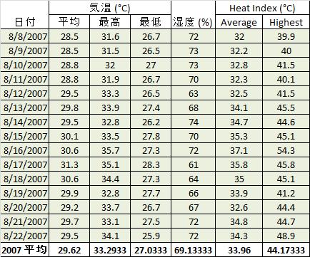 夏の甲子園は本当に危険なのか、気象データを元に検証する。_b0112009_1305147.png