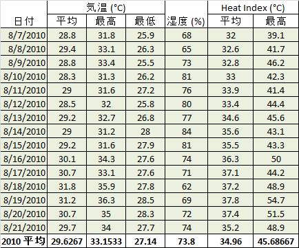 夏の甲子園は本当に危険なのか、気象データを元に検証する。_b0112009_131312.png