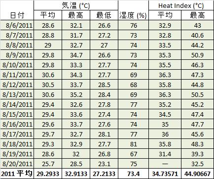夏の甲子園は本当に危険なのか、気象データを元に検証する。_b0112009_1314763.png