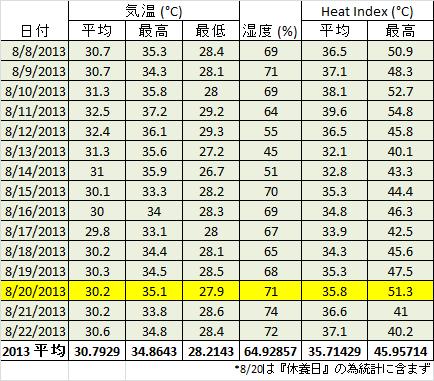 夏の甲子園は本当に危険なのか、気象データを元に検証する。_b0112009_13292.png