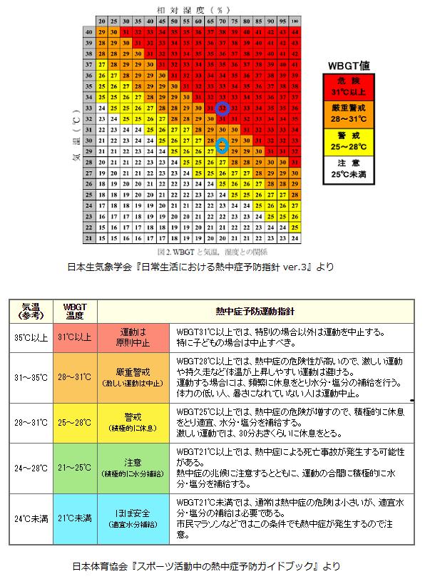 夏の甲子園は本当に危険なのか、気象データを元に検証する。_b0112009_1421661.png
