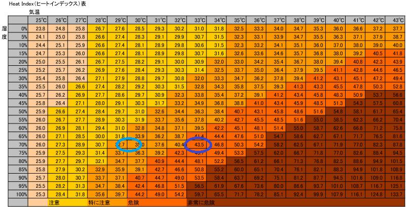 夏の甲子園は本当に危険なのか、気象データを元に検証する。_b0112009_1434971.png