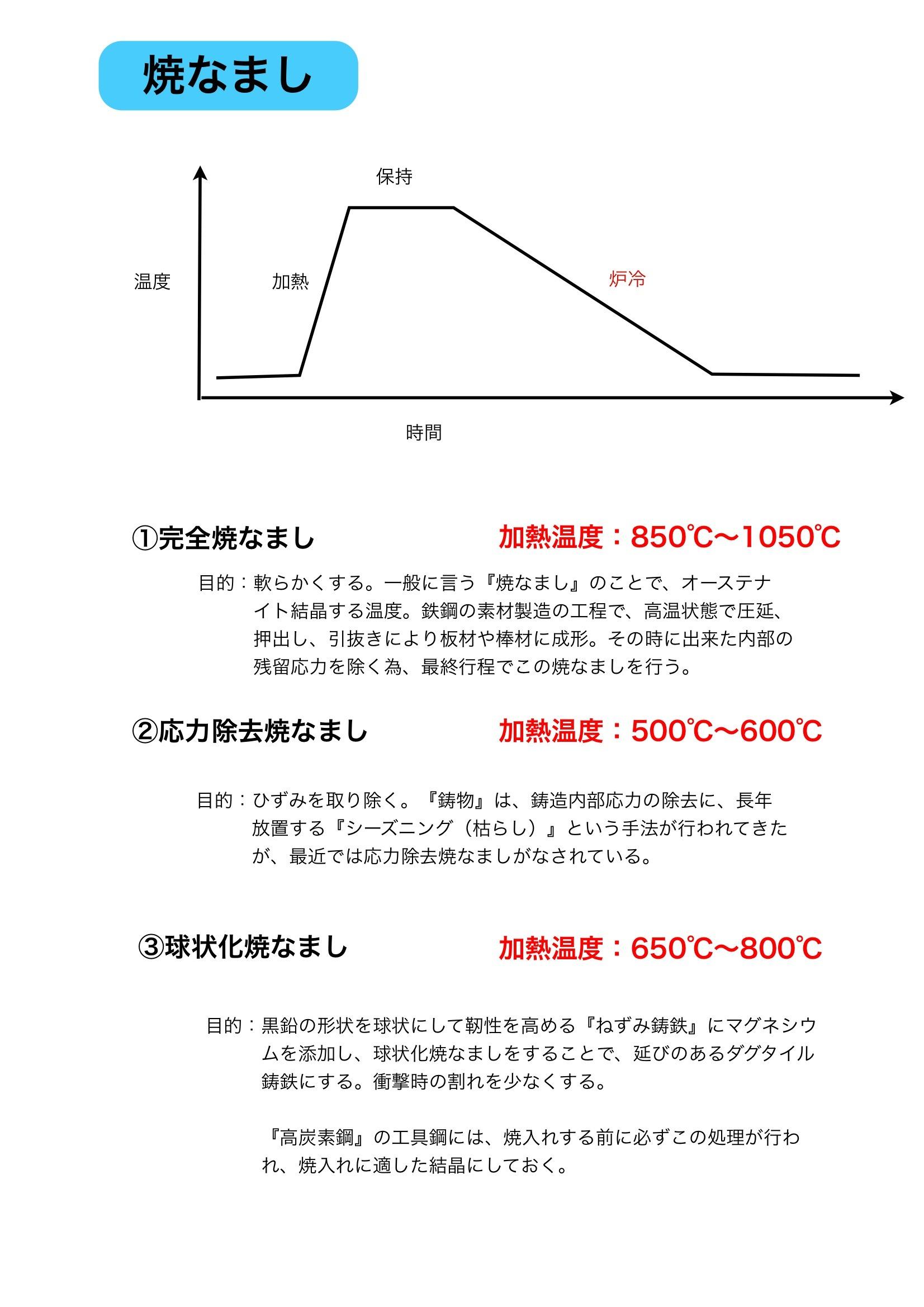 【鉄】熱処理の概要_e0159646_5524758.jpg