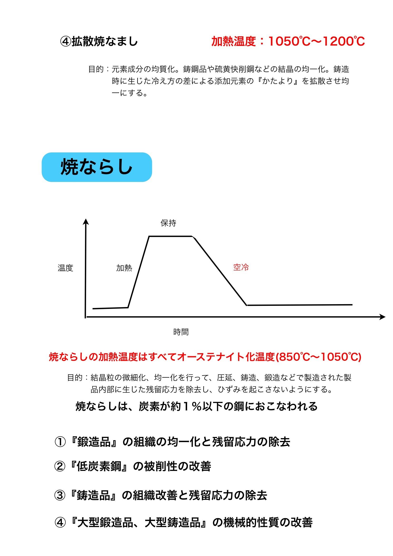 【鉄】熱処理の概要_e0159646_55351.jpg