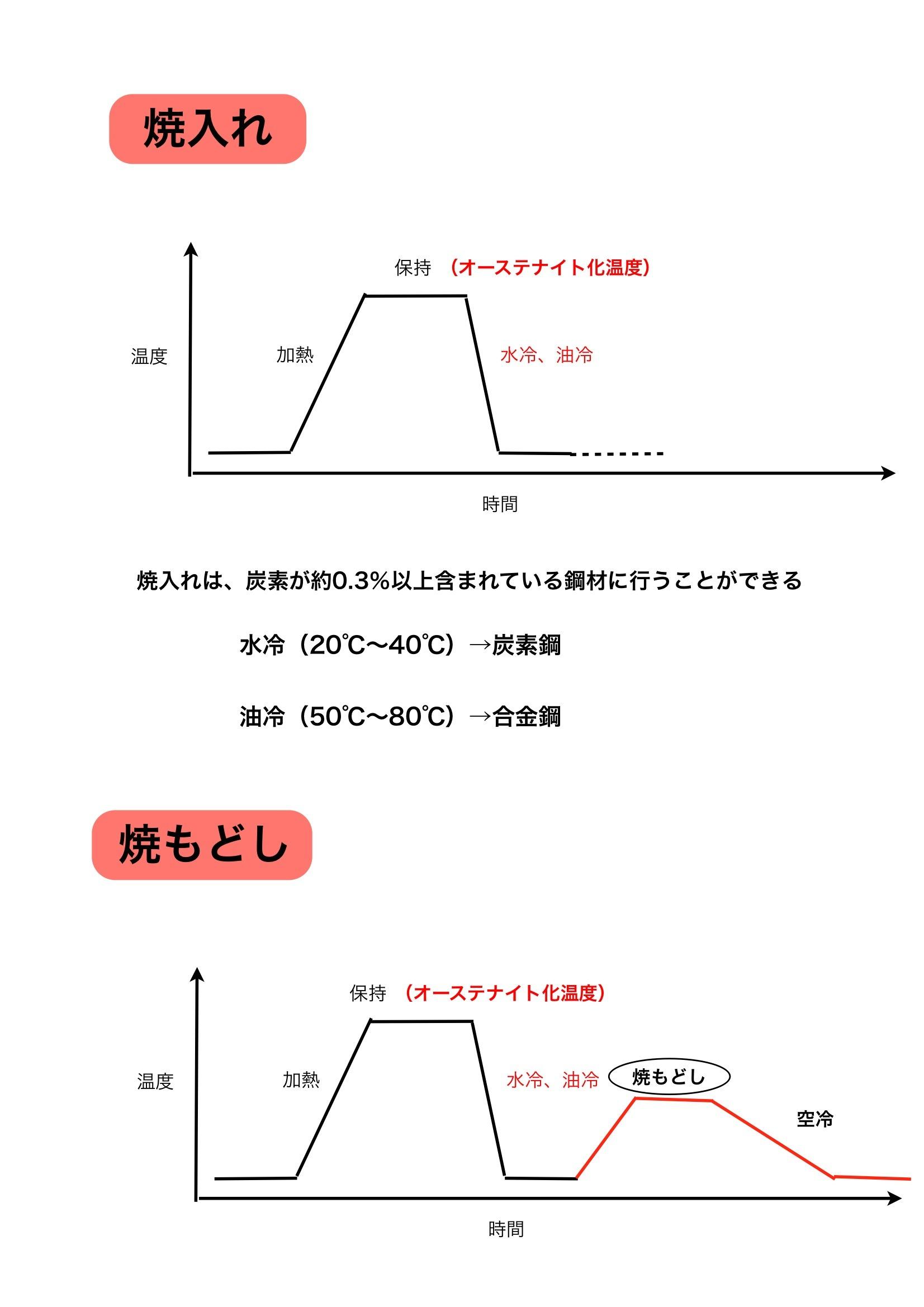 【鉄】熱処理の概要_e0159646_554947.jpg