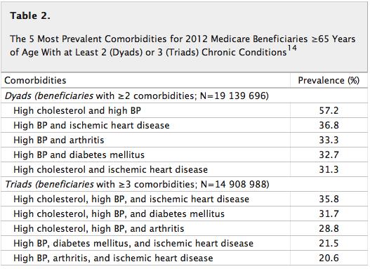 複数の合併疾患を考慮に入れたガイドラインの必要性:Circulation誌_a0119856_01154.png