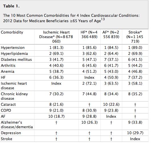 複数の合併疾患を考慮に入れたガイドラインの必要性:Circulation誌_a0119856_095886.png