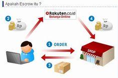 sistem escrow_a0051297_539479.jpg