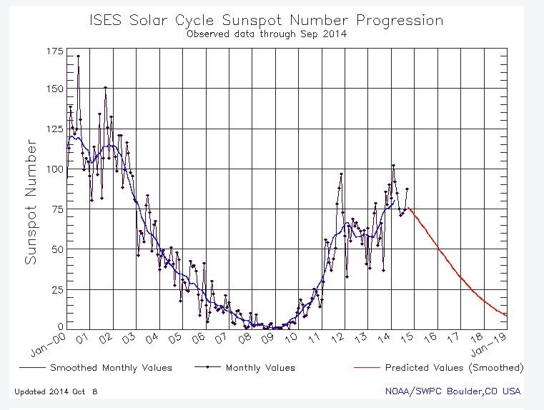 太陽フレア連続爆発と富士山噴火_b0221143_16565050.jpg