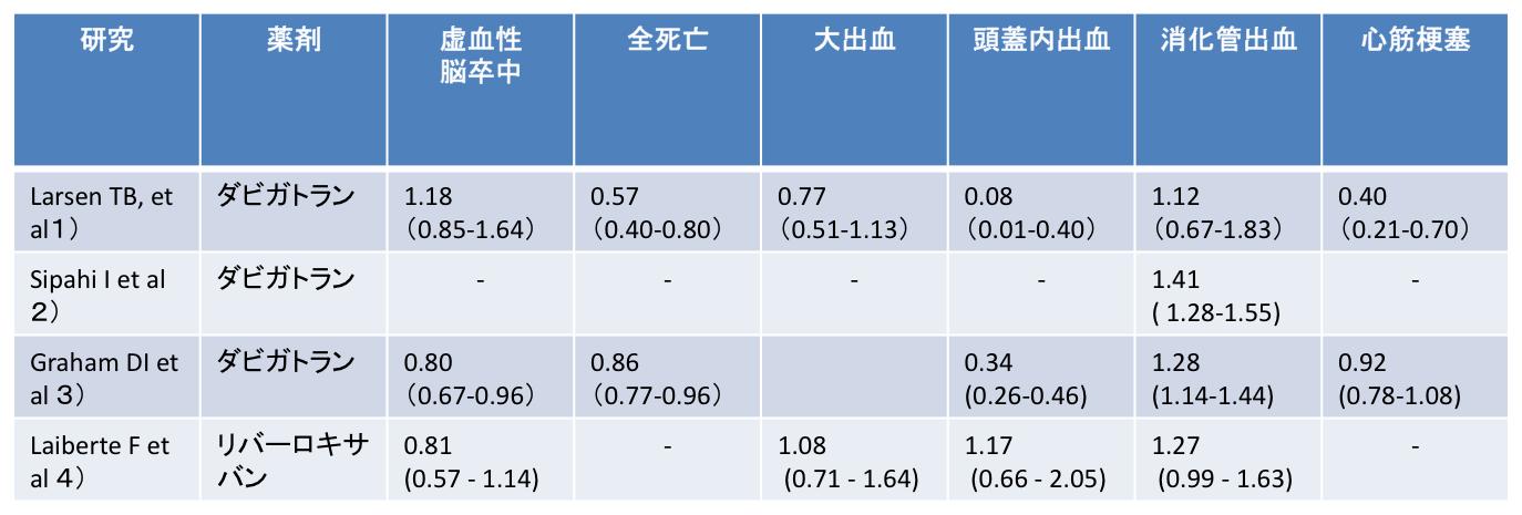 新規経口抗凝固薬のリアルワールドデータのまとめ_a0119856_23355866.png