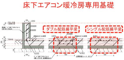 passiv haus 大宮堀の内:床下冷暖房専用基礎完成_e0054299_10391616.jpg