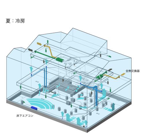 passiv haus 大宮堀の内:床下冷暖房専用基礎完成_e0054299_11483508.jpg