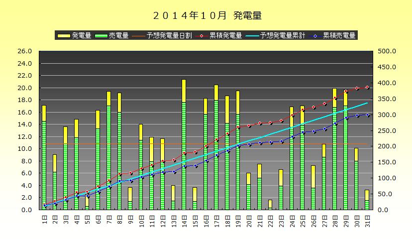 2014年10月 発電実績_b0245008_11245873.png