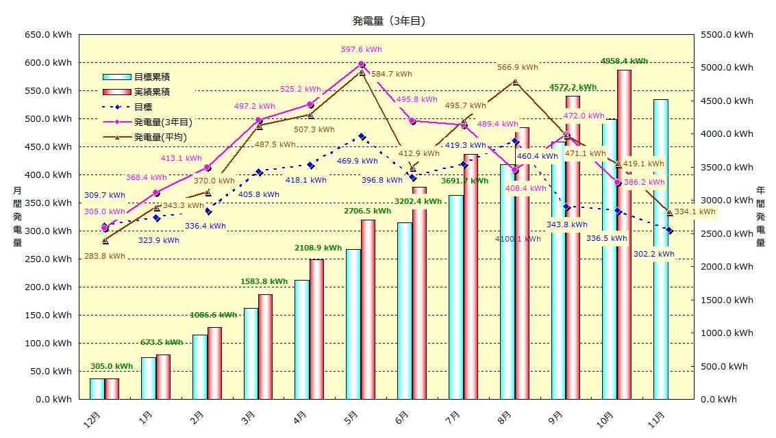 2014年10月 発電実績_b0245008_11253374.png