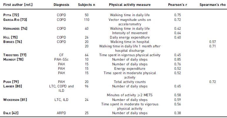 歩行試験のシステマティックレビュー:6分間歩行試験、シャトルウォーキングテスト_e0156318_1555967.jpg